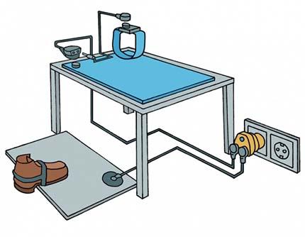 Erdungsskizze für Tischmatte und Bänder
