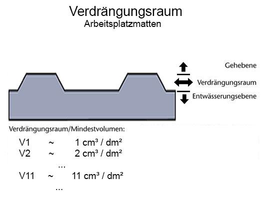 Verdrängungsraum